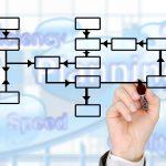 効果的なダイレクトレスポンスマーケティングを3つの手順で事例を交えて解説!